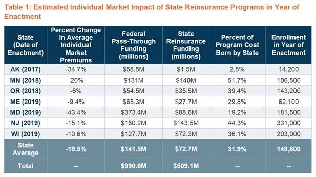 State Innovation Waivers are Working to Lower Premiums for